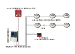 火灾自动报警必威平台官网