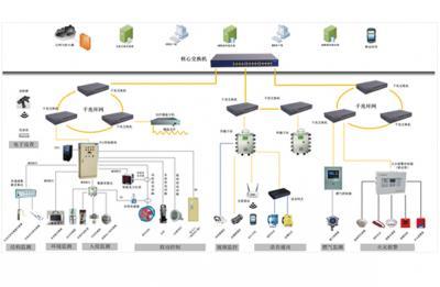 综合管理监管平台必威平台官网