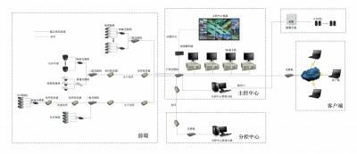 必威平台APP拓扑图